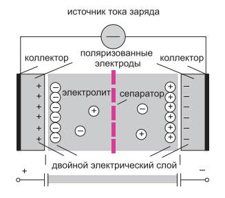 Конструкция-конденсатора
