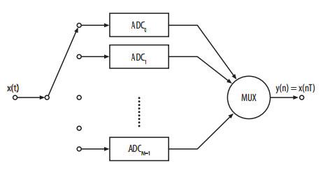 Принцип-конвейерного-АЦП