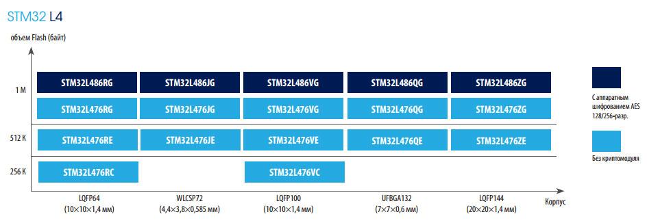 Линейка микроконтроллеров STM32L4