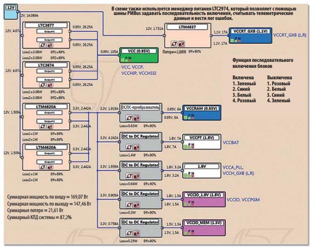 Схема питания для демонстрационной платы Arria 10 GX FPGA