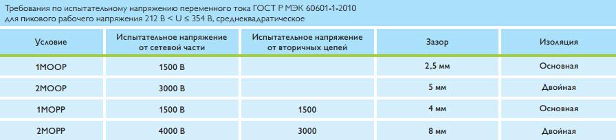 trebovaniya-po-ispytatelnomu-napryazheniyu-peremennogo-toka-gost-r-mek-60601-1-2010