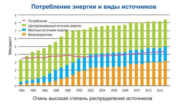 потребление-энергии