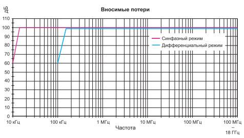 asimmetrichnaya-filtratsiya-v-sinfaznom-i-differentsialnom-rezhimah