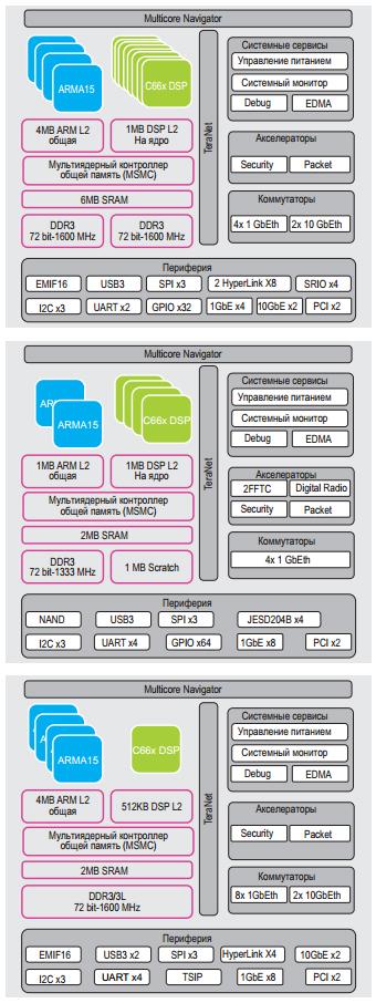 modifikatsii-arhitektury-keystone-ii-protsessorov
