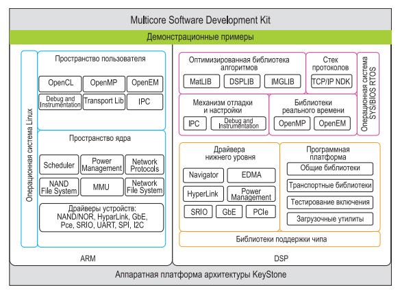 osnovnye-komponenty-mcsdk