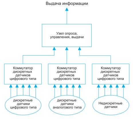 primer-postroeniya-telemetricheskoj-sistemy
