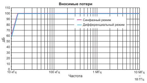 simmetrichnaya-filtratsiya-v-sinfaznom-i-differentsialnom-rezhimah