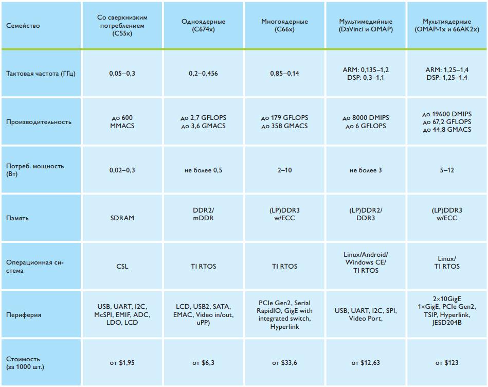 harakteristiki-protsessorov-semejstva-dsp