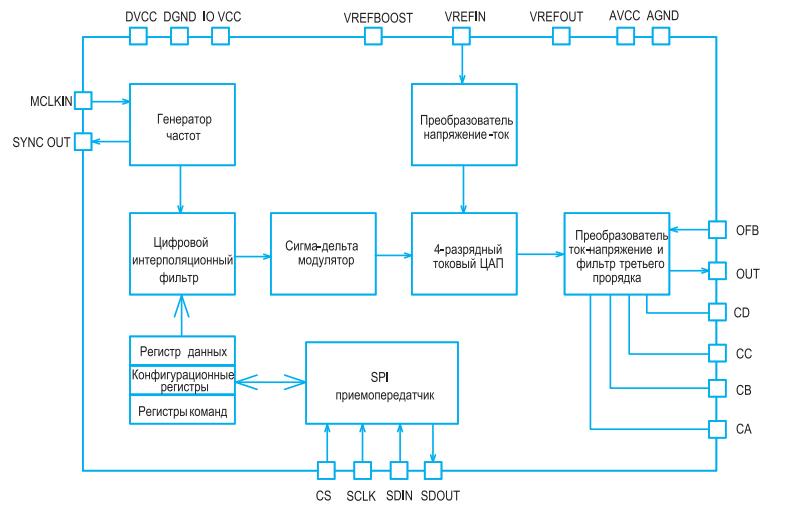 funktsionalnaya-shema-tsifro-analogovogo-preobrazovatelya-rhrdac1612