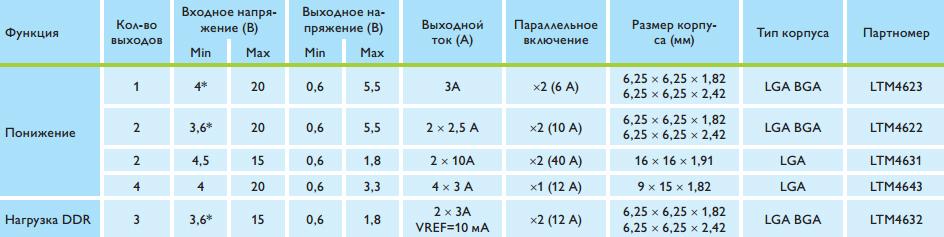 perechen-nizkoprofilnyh-modulnyh-dc-dc-istochnikov-pitaniya-ot-linear-technology