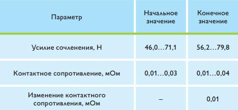 rezultaty-osnovnyh-testov-press-fit-soedineniya