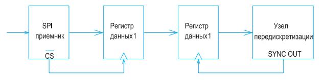 shemotehnicheskoe-reshenie-dlya-priema-informatsii