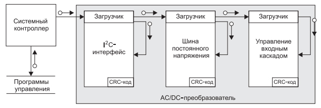 strukturnaya-shema-organizatsii-kontrolya-parametrov-i-upravleniya-preobrazovatelya-gp100h3m54tez