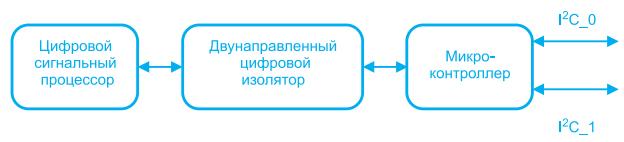 strukturnaya-shema-raboty-posledovatelnogo-interfejsa-konvertera-gp100h3m54tez