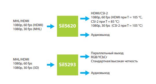 микросхемы MHL/HDMI