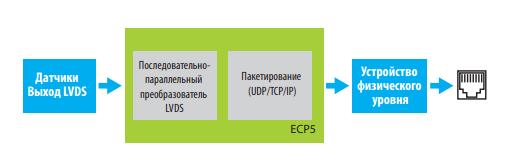 Объединение данных с датчиков и реализация бортовой сети связи на основе микросхемы ECP5