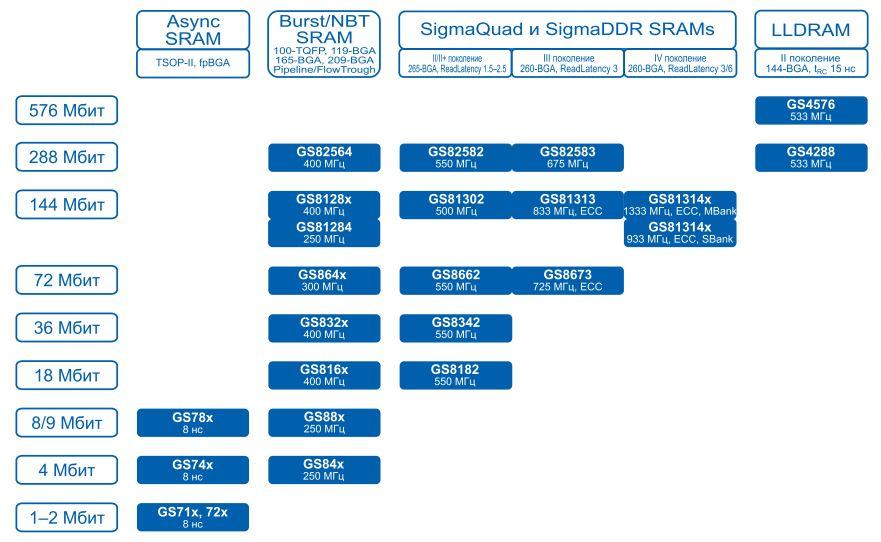 Карта продуктов GSI Technology