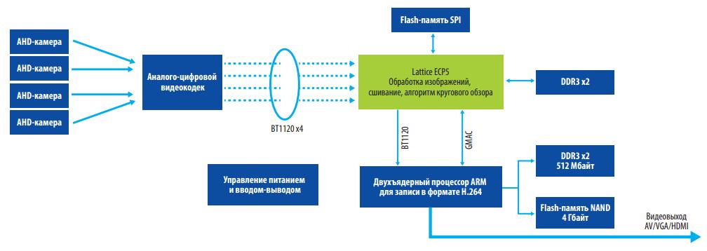 Блок-схема системы кругового обзора на базе микросхемы ECP5