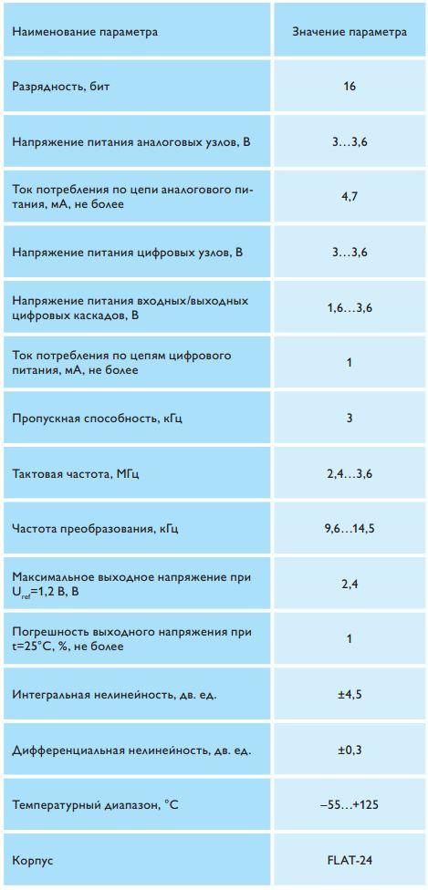 технические характеристики RHRDAC1612