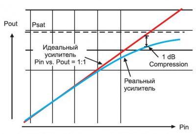 Linear Gain