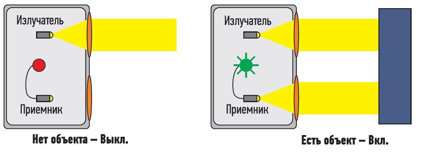 Дискретный фотоэлектрический датчик, работающий на отражение, сообщает, измерено ли заданное значение (характеристика), идентифицирующее объект
